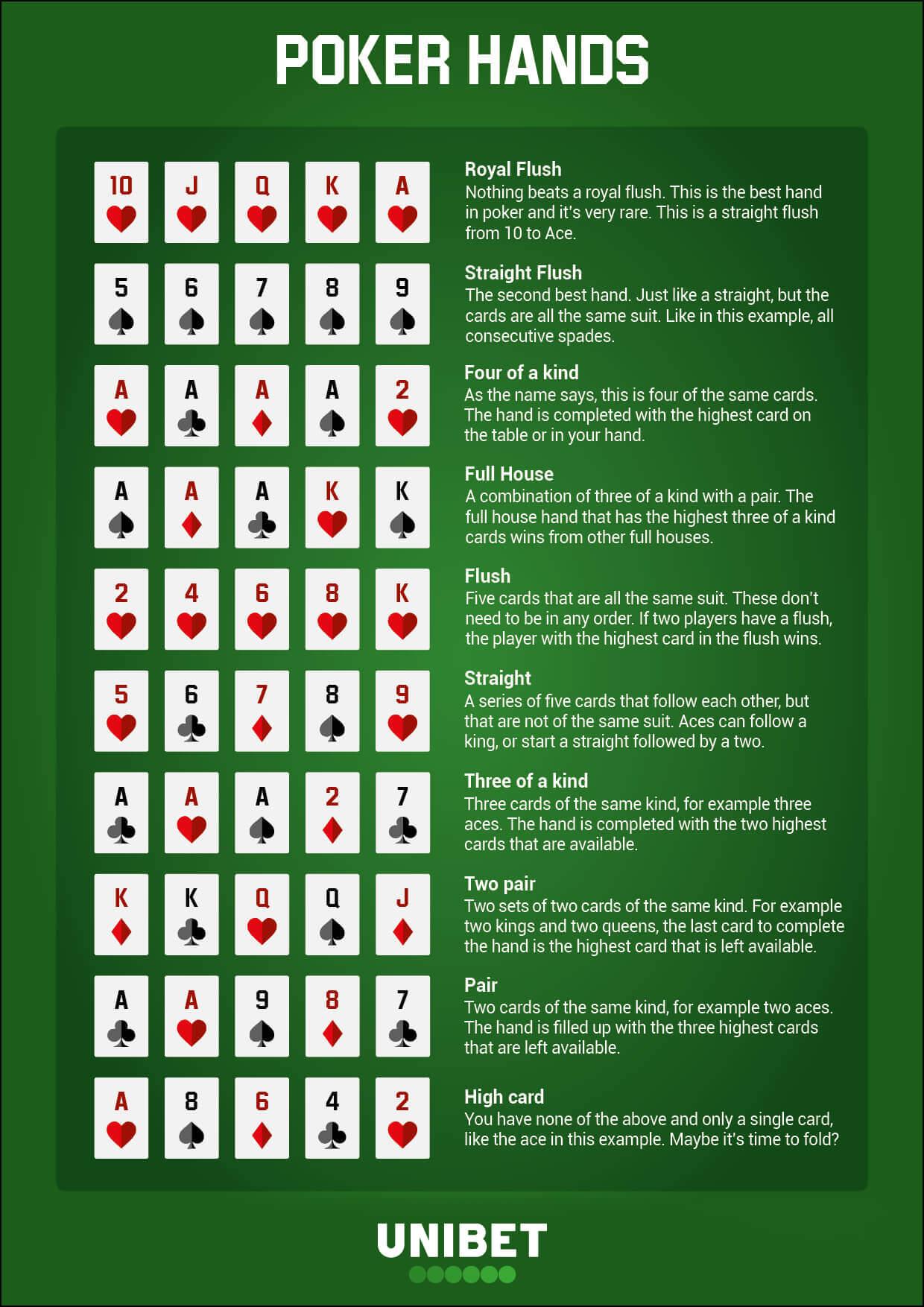 poker hands cheat sheet