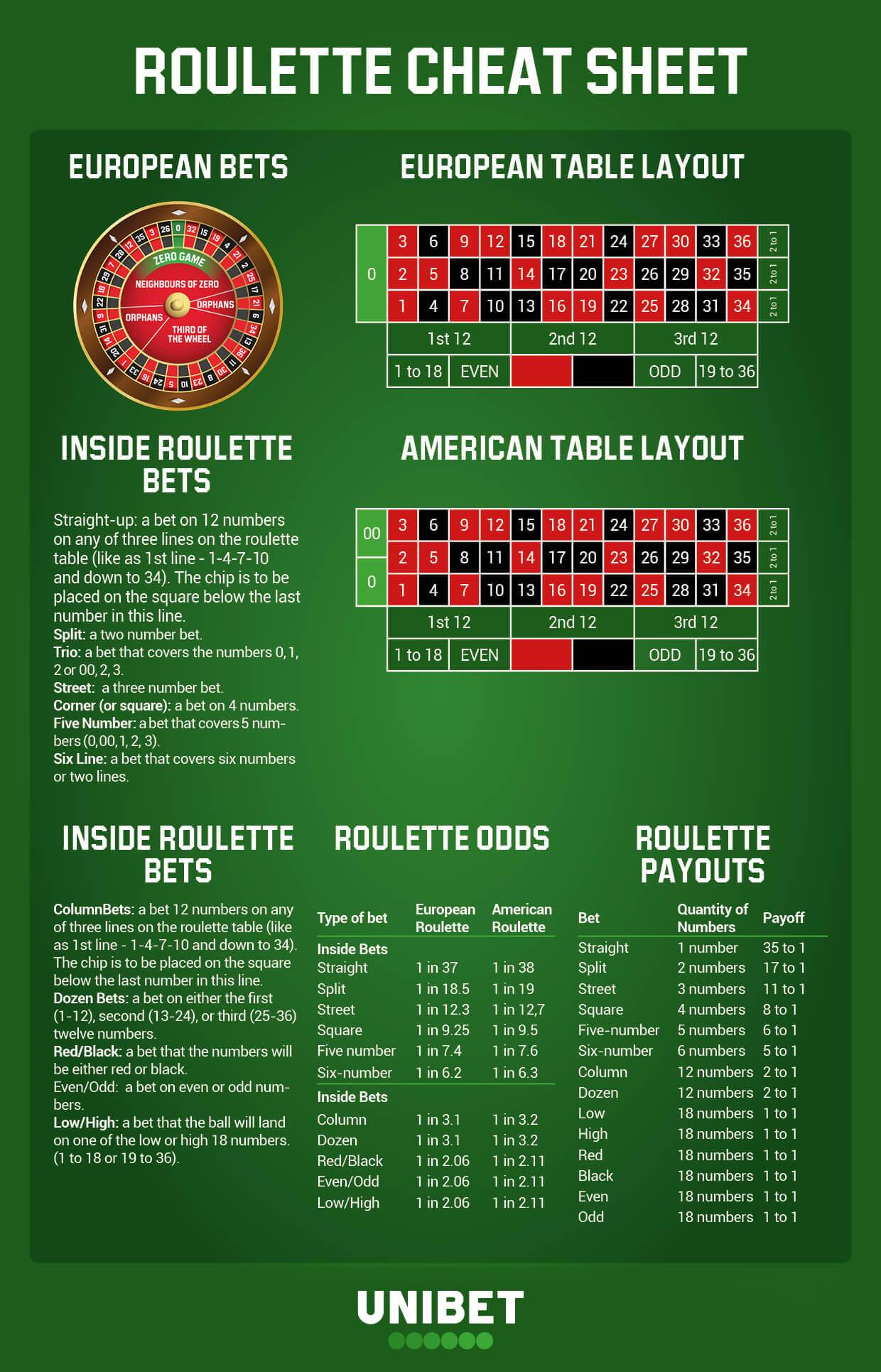 roulette cheat sheet