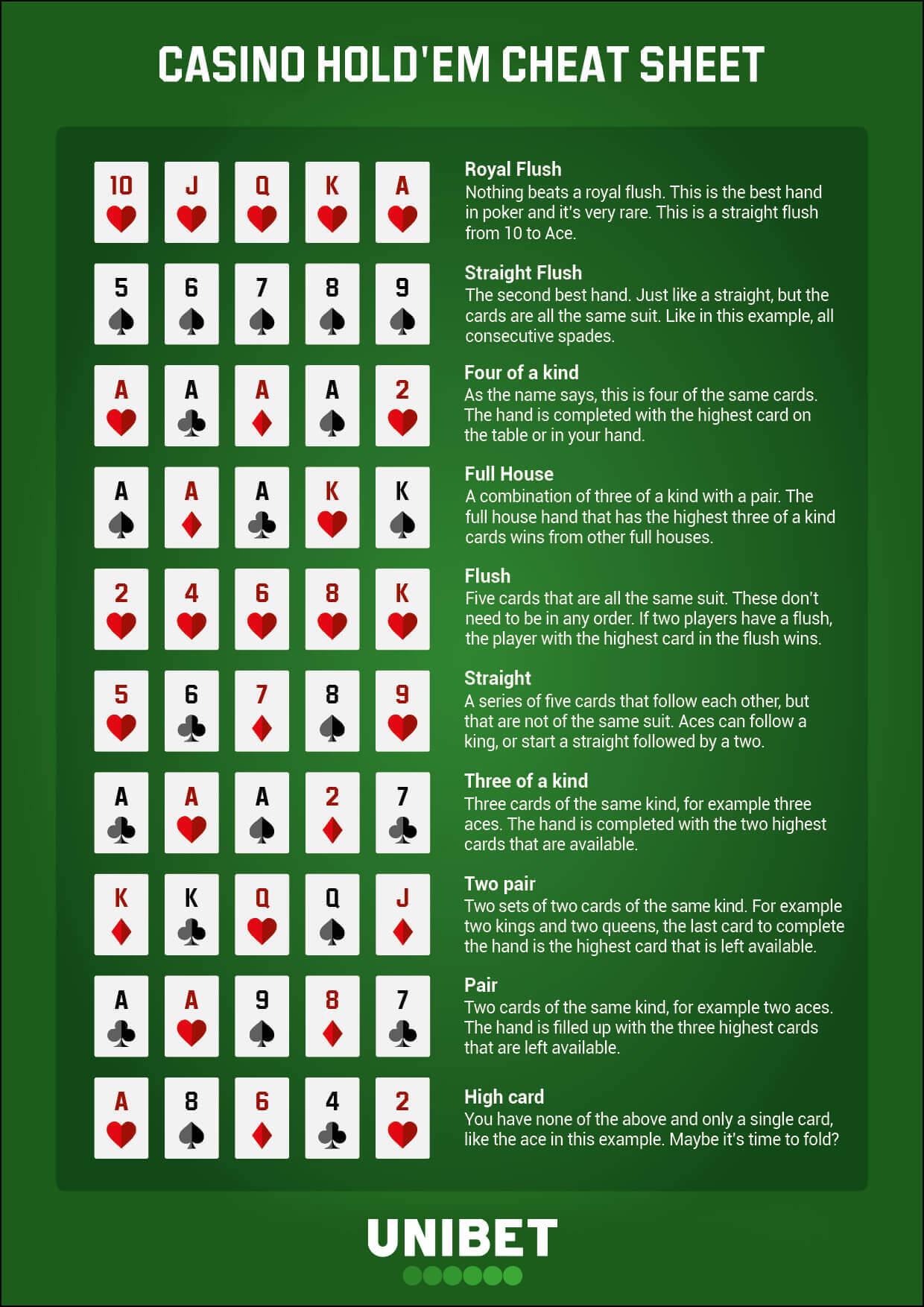 casino hold em cheat sheet uk